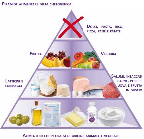 quante proteine dovrei consumare in una dieta chetogenica testo